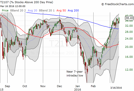 T2107 confirms a continuation of the rally.