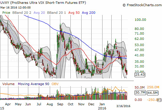 ProShares Ultra VIX Short-Term Futures (UVXY) is back to all-time lows and looks ready to set even lower marks.