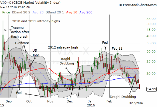 The volatility index, the VIX, is back to the 15.35 pivot line with a close just below this magnetic line.