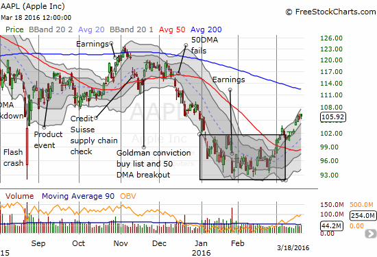 Apple (AAPL) seems destined for a 200DMA retest before April earnings. The move has been soooo slow though that I have still not yet bothered to try some quick swing trades. It may be time to place a longer duration bet on the 200DMA retest.
