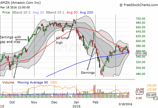 Amazon.com (AMZN) is showing relative weakness. I have been paitently playing to the long side to no avail since the big March 1st surge. Follow-through selling from here will lead to a very bearish 200DMA BREAKDOWN.