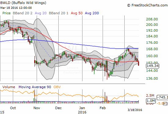 Buffalo Wild Wings (BWLD) is my token bearish chart. BWLD broke down from 50DMA support on high volume. This confirms the failure at 200DMA resistance and puts a retest of the February lows into play.