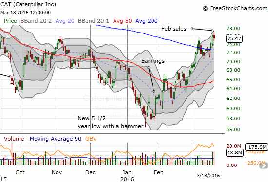 Caterpillar (CAT) valiantly fought off early weakness after reporting its retail sales numbers. It was even UP for the day. Needless to say this second 200DMA breakout is very bullish for CAT AND the general market.