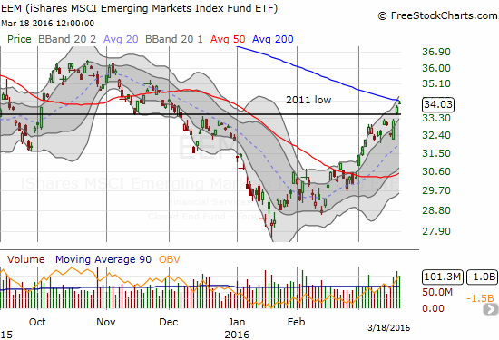 iShares MSCI Emerging Markets (EEM) tested 200DMA resistance and lost. Volume is surging, so the breakout is likely right around the corner. My latest strangle play on EEM was far too small on the side of call options!