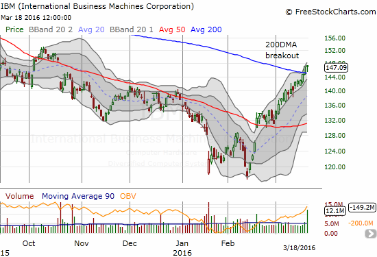 You KNOW there's a broad rally going on when even International Business Machines Corporation (IBM) is rallying. The IBM rocket from the February low has turned into a bullish 200DMA breakout.