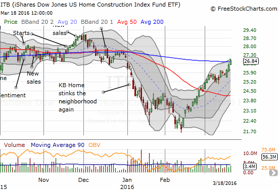 During this rally, I have been happiest about the bounce in iShares US Home Construction (ITB). I have had a laser focus on taking advantage of reactionary fears of recession to load up on housing stocks and options. On Friday, I finished selling most of these positions, but I still have my call options on ITB.