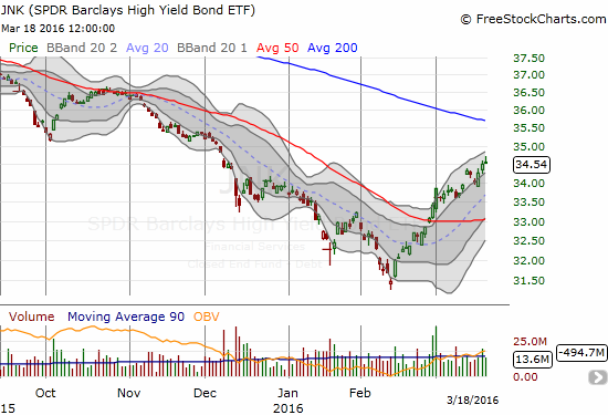 The junk high-yield scare is definitely over for now. SPDR Barclays High Yield Bond ETF (JNK) has recovered smartly from the February lows...which was right around the time JNK caught my bearish attention.