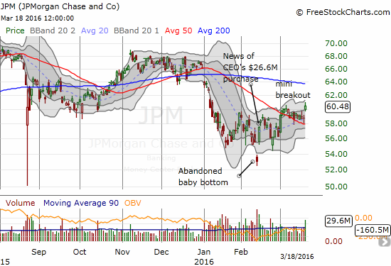 JPMorgan Chase & Co. (JPM) is just barely breaking away from its 50DMA, but I think it is the biggest story of this bounce. We should officially call this the Jamie Dimon bounce given his insider buying happened to mark the exact bottom of the market. It was the purchase that launched a 1000 ships (stocks)!