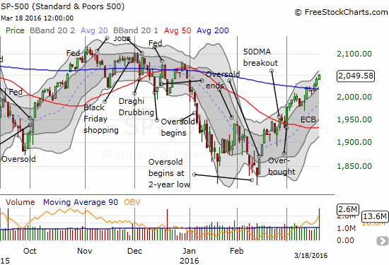 The S&P 500 (SPY) has finally reversed all its losses for the year just as it has printed a bullish breakout above 200-day moving average (DMA) resistance.
