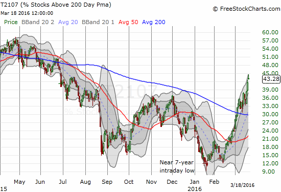 The momentum behind the rally remains strong as more and more stocks are trading above the critical long-term 200DMA.