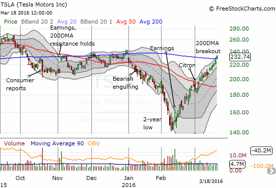 Tesla Motors, Inc. (TSLA) remains on a tear. It has joined the club of 200DMA breakouts. When I made the call for a quick reversal of Citron's takedown, I never imagined TSLA would do THIS well.