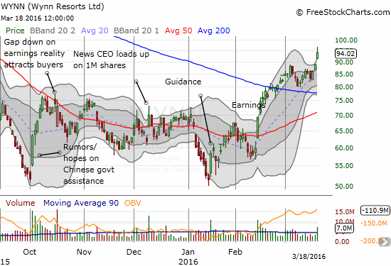 Wynn Resorts Ltd. (WYNN) is finally paying off for the CEO. An upgrade drove a bullish breakout today. I sold my call options a day too early but felt compelled to do so because of a Friday expiration.