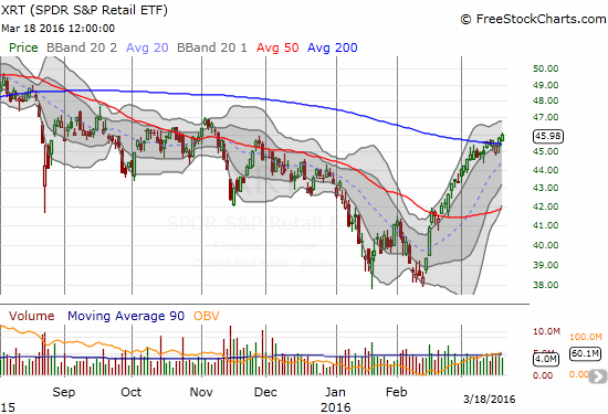 """SPDR S&P Retail ETF (XRT) has gone from my slam dunk short of December and January (""""A Time to Short the SPDR S&P Retail ETF"""") to a slamdunk play for the bulls. A 200DMA breakout is nearly confirmed."""