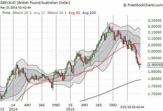 """This weekly chart shows a relentless downtrend for GBP/AUD that accelerated in late February. However, last week's """"hammer"""" pattern looks eerily similar to the hammer that marked a short-term bottom just about one year ago...."""