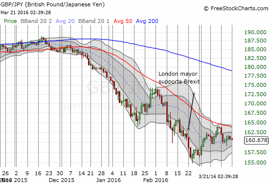 GBP/JPY continues to linger under 50DMA resistance.