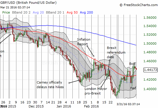 Speculators may have confirmed the 50-day moving average (DMA) breakout for GBP/USD.