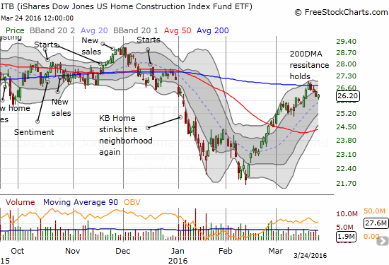 Resistance held firm on ITB this past week at its 200-day moving average (DMA).