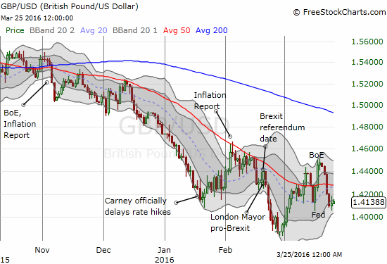 Not only has GBP/USD reversed ALL its post-BOE losses, but also the currency pair tested its low for March.