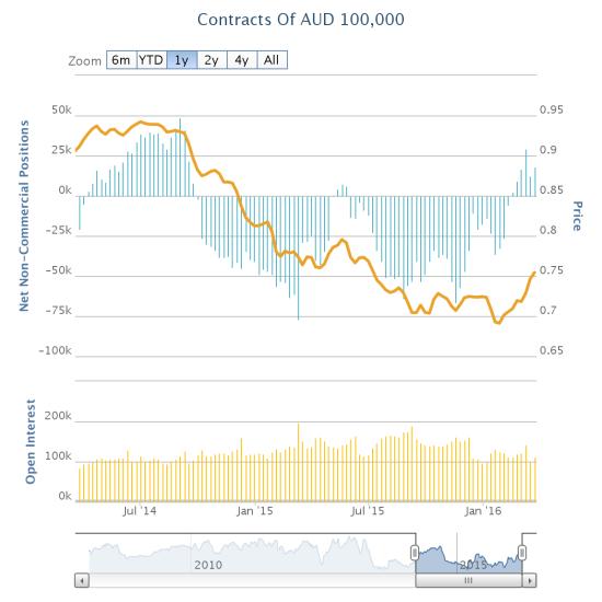 Speculators remain firmly net bullish on the Australian dollar