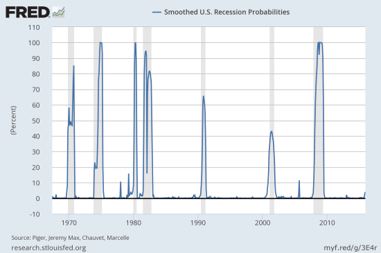 However, the odds of a recession are far smaller than recent episodes leading into or during what in retrospect was officially called a recession.
