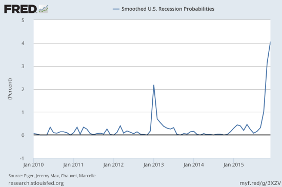 "The recent odds of a recession have ""soared"" to levels not seen from 2010 to now."