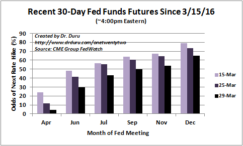 Expectations for the next rate hike are in retreat again.