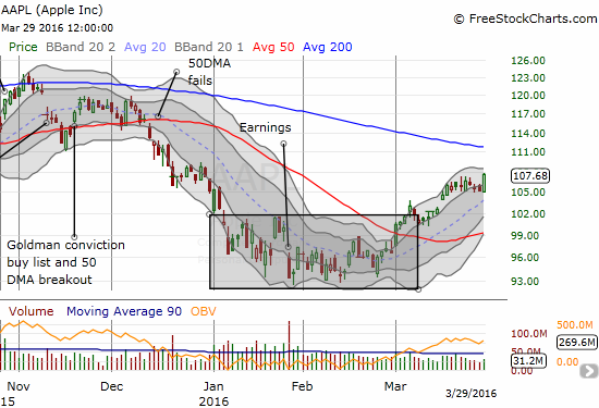 Trading volume has been weak for AAPL all month. Yet, it is managing to extend its breakout from the earlier doldrums.