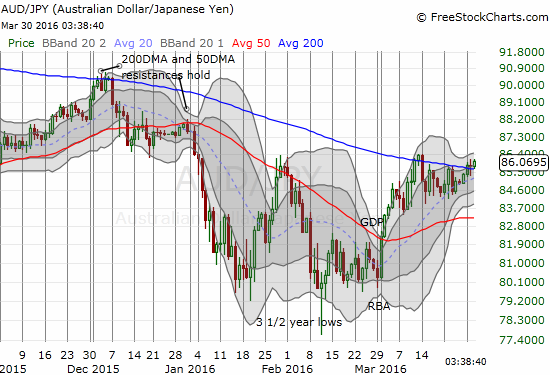 The Australian dollar versus the Japanese yen has been capped by 200DMA resistance all month.