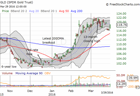 SPDR Gold Shares (GLD) jumps back to its 20DMA - is a trading range growing or is this the rest before the next leg higher?