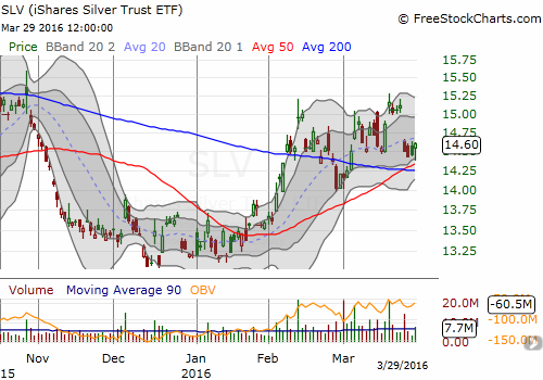 The iShares Silver Trust (SLV) is churning just above 50DMA support. Did Yellen refresh the market enough to give SLV a fresh boost higher?