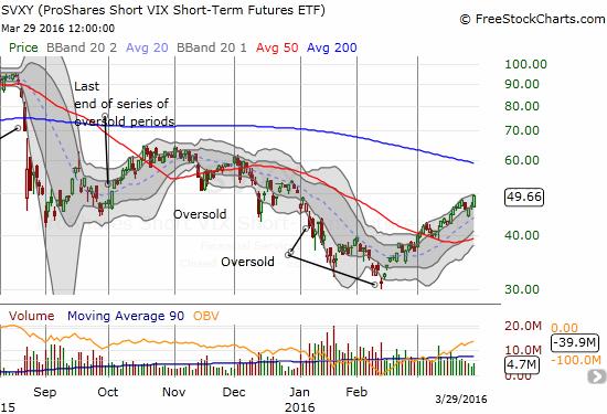 ProShares Short VIX Short-Term Futures (SVXY) resumes its upward streak with an impressive 5.8% gain.