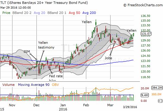 iShares 20+ Year Treasury Bond (TLT) is building more and more upward momentum.