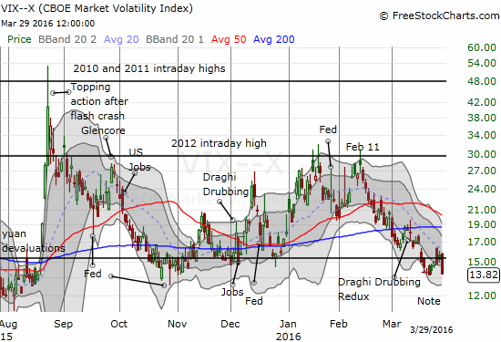 The VIX plunges off the 15.35 pivot to match recent lows.