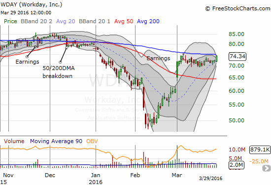 Workday (WDAY) is on the edge of a major breakout above its 200DMA resistance AND out of a Bollinger Band (BB) squeeze.