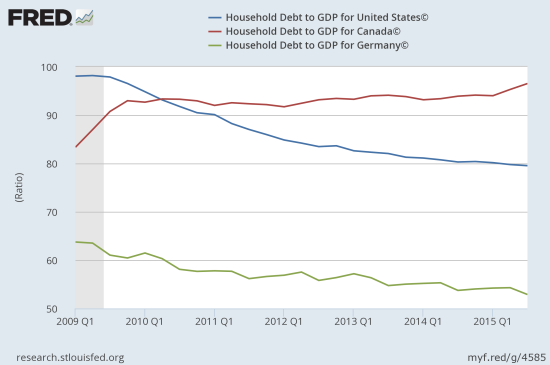 Household debt to GDP ratios in the US show a continued retrenchment similar to an on-going process in countries like Germany. In Canada, households are still enjoying a debt run-up.