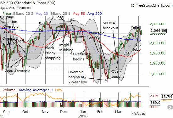 The S&P 500 (SPY) is still in the middle of an impressive recovery from oversold trading conditions.