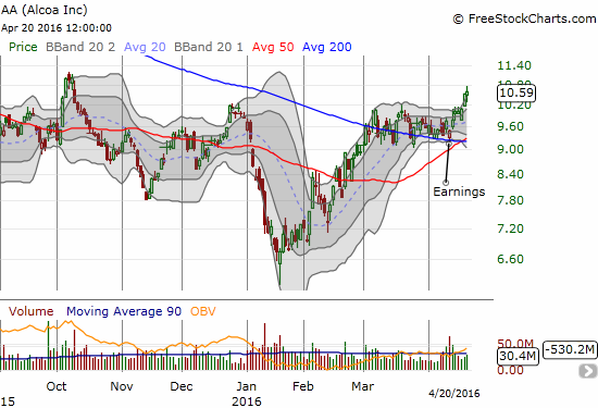 It is hard to get more bullish than a post-earnings reversal that bounces off 200DMA support and leads to a breakout. Alcoa (AA) is a buy...