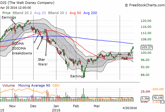 Disney (DIS) breaks out. Can it conquer stiff resistance at its declining 200DMA?