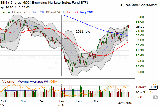 It seems momentum really has turned in favor of iShares MSCI Emerging Markets (EEM) now. Its 200DMA breakout looks confirmed.
