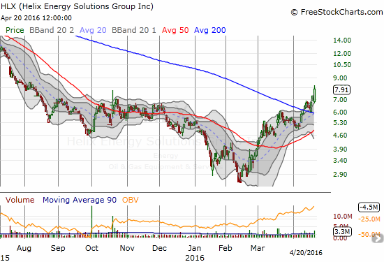 Helix Energy Solutions Group, Inc. (HLX) leaps 8.7% on strong post-earnings trading volume to confirm an impressive 200DMA breakout