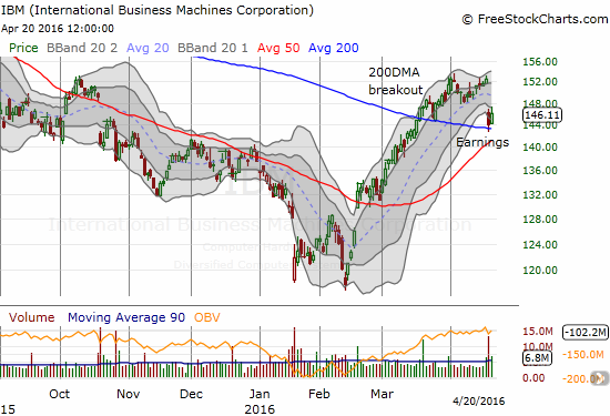 International Business Machines Corporation (IBM) was looking good right before earnings. While its breakout is in jeopardy, the rapidly rising 50DMA may yet come to the rescue....