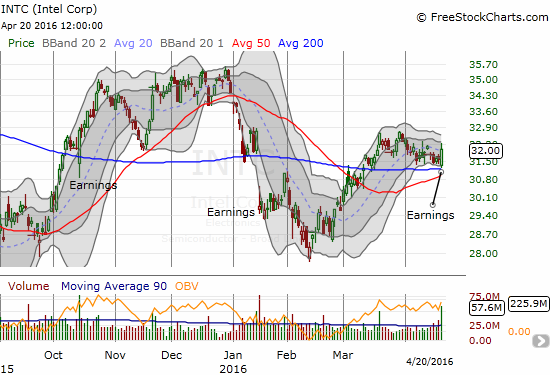 Intel (INTC) is valiantly holding support at its 200DMA. Will it launch once its 50DMA catches up?