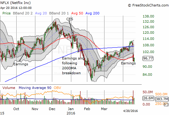 Netflix (NFLX) is firmly back in the bearish camp. Its pre-earnings 200DMA breakout turned into a big headfake.