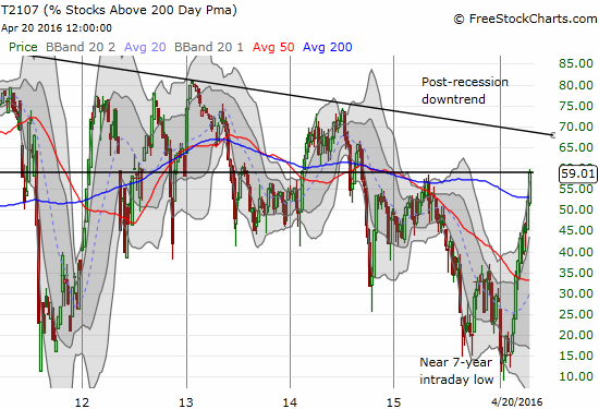 This weekly chart shows the sharp sprint upward that has taken T2107 closer to presumed resistance at the long-term post-recession downtrend.
