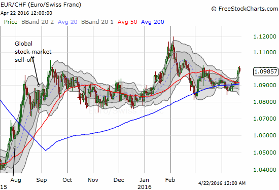 A fresh breakout for EUR/CHF