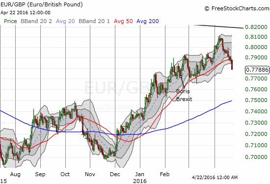 The primary uptrend in EUR/GBP appears to have ended.