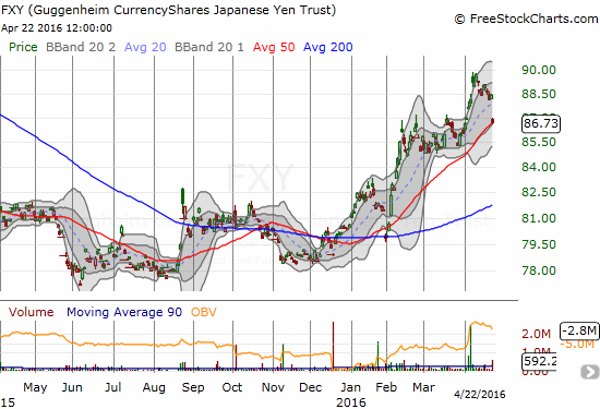 The CurrencyShares Japanese Yen ETF (FXY) tumbled all the way back to its uptrending 50-day moving average (DMA). Continued selling will likely signal the end of 2016's uptrend.