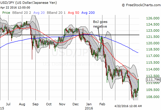 The yen suddenly reverses recent strength. USD/JPY faces critical resistance at the steeply declining 50DMA.