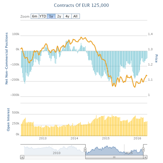 The retreat in net euro bearishness is a sea-change in sentiment. Still, the euro is well off former heights.
