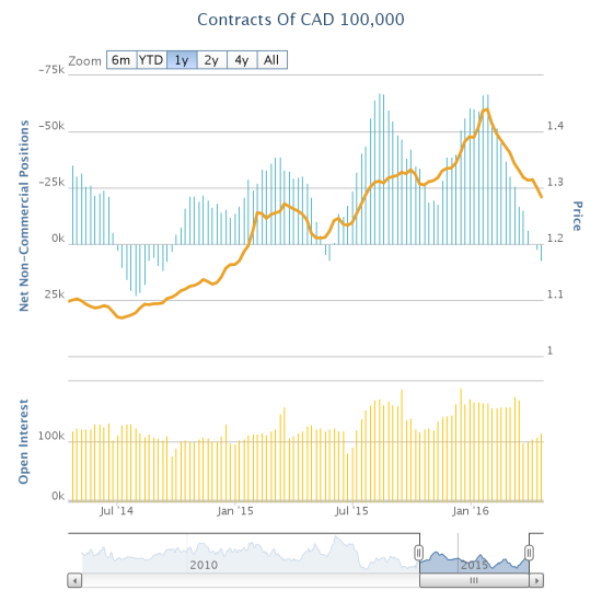 Traders have spent much of the last two years in net bearish positions against the Canadian dollar. The decline in bearishness this year has extended well past the previous retreat.